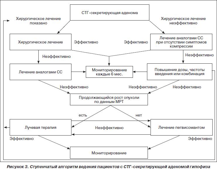 Акромегалия: патогенез, клиника, диагностика, методы лечения, Интернет-издание - Новости медицины и фармации